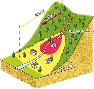 指定される場所 土砂災害警戒区域・特別警戒区域 詳細 土石流 [指定済] 特
